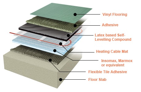 How to install underfloor heating under vinyl flooring